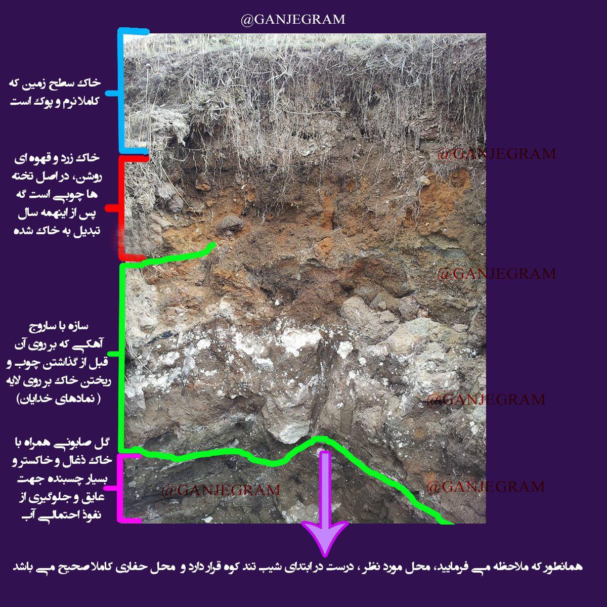آموزش کامل لایه شناسی خاک ها در گنج و دفینه یابی شناخت لایه های زمین خاک زرد سیاه ماسه بادی آهک