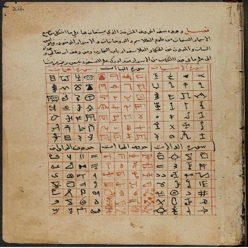 علم جفر (علم عددشناسی يا فال حروف و پيشگويي با شماره ها) به دست آوردن مجهولات از معلومات