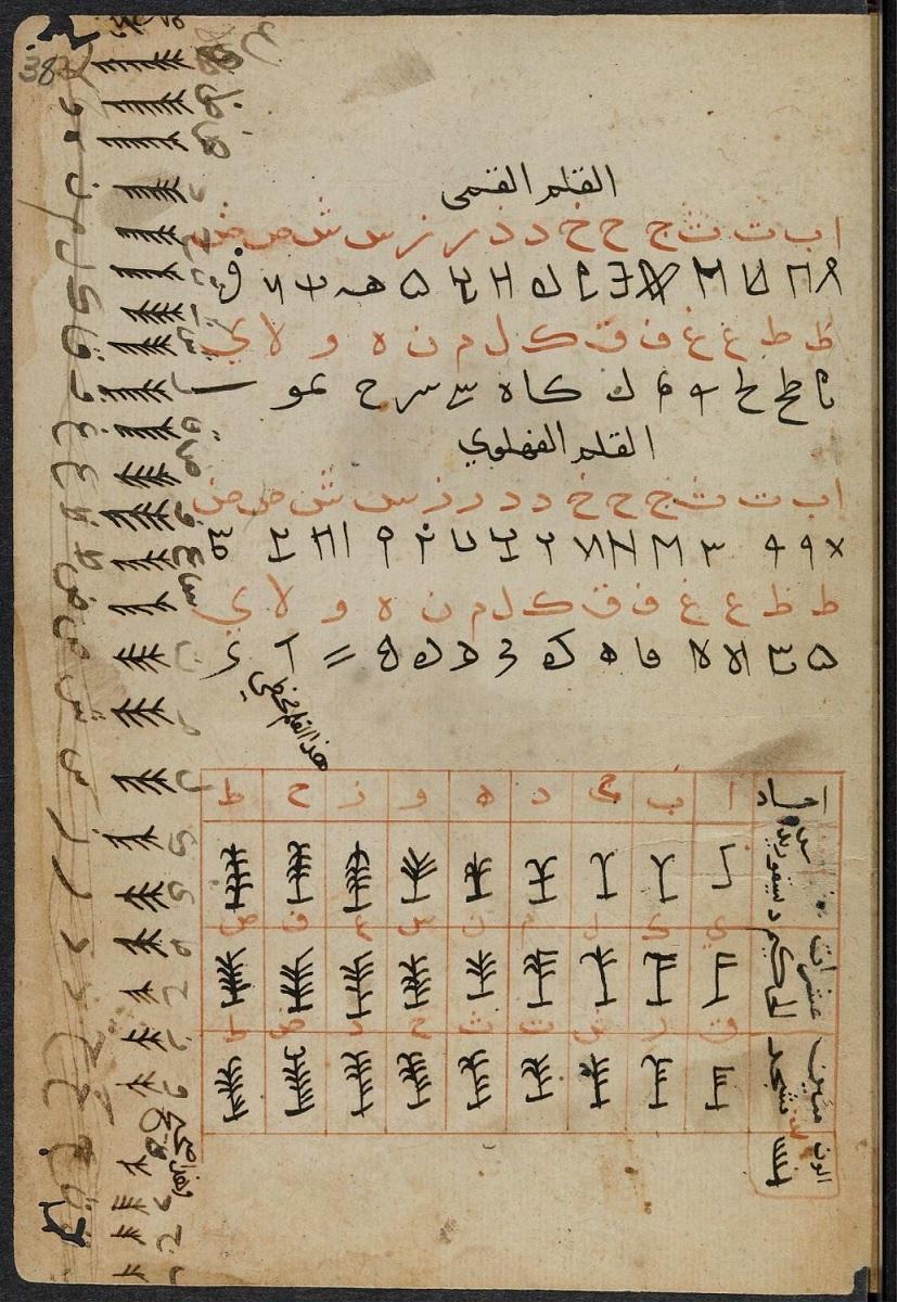 آشنایی با انواع خطوط باستانی خط شناسی و رمزگشایی خطوط باستانی
