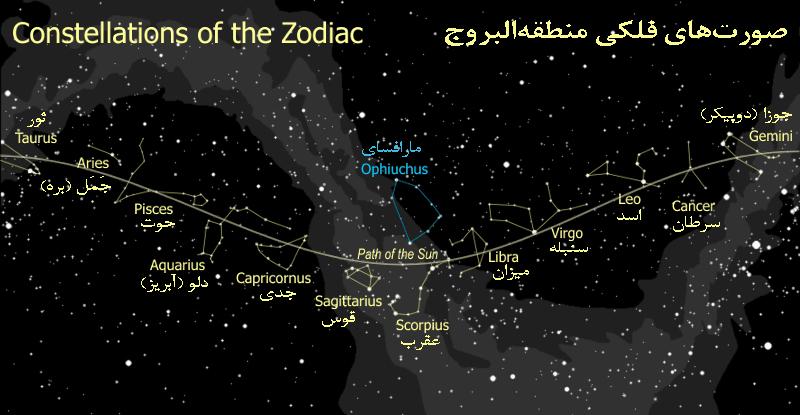 اخترشناسی و طالع بینی نجومی پیشگویی حوادث و اتفاقات آینده بر اساس ستارگان