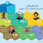نتایج انتخابات ریاست جمهوری ۹۶ ایران,نتایج شمارش آرای مردم در انتخابات رئیس جمهوری سال ۹۶