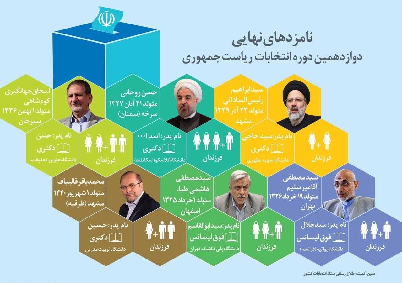 نتایج انتخابات ریاست جمهوری 96 ایران,نتایج شمارش آرای مردم در انتخابات رئیس جمهوری سال 96