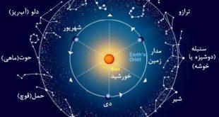 منازل قمر (وضعیت قمر در بروج دوازده گانه)