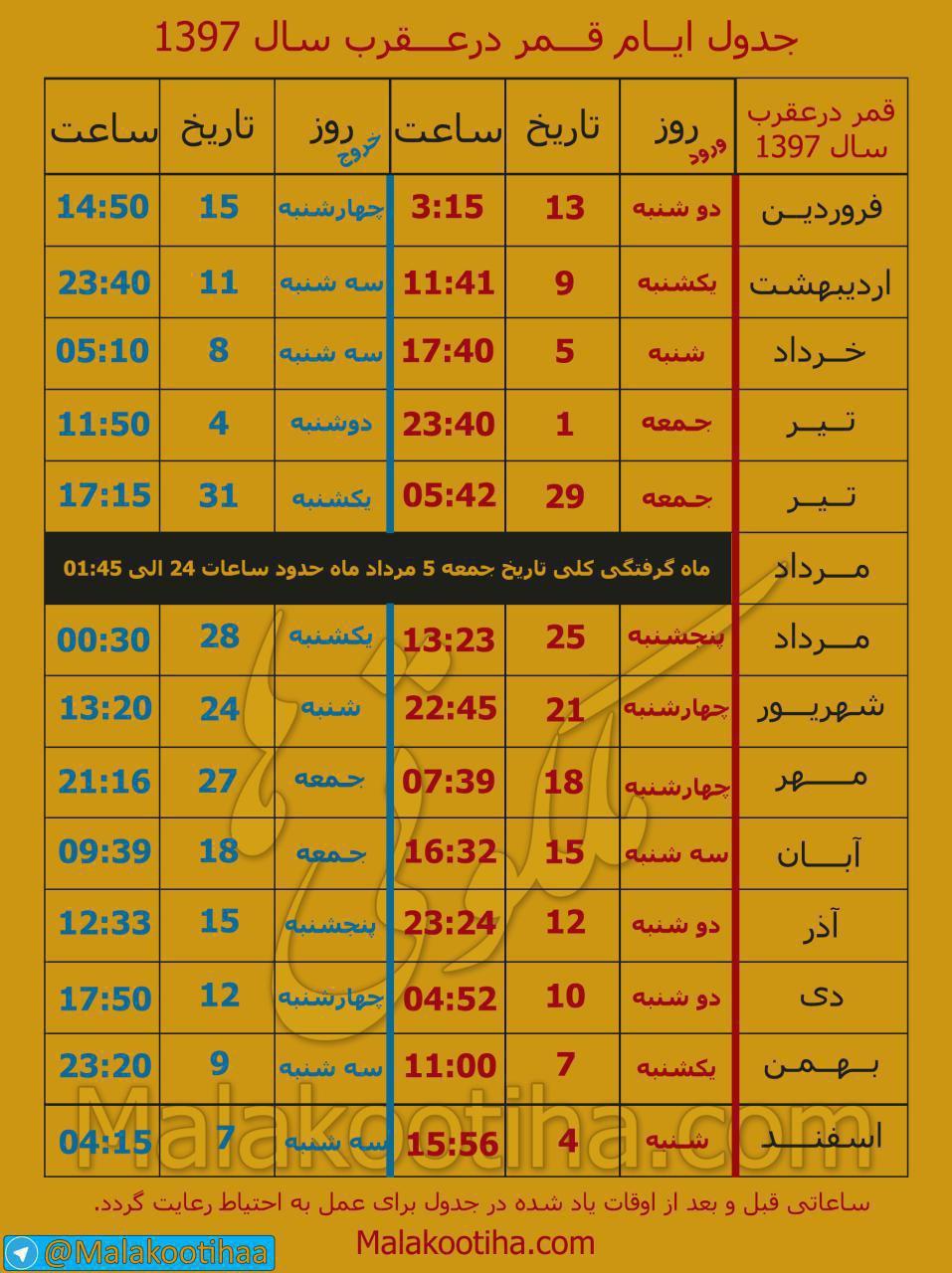 جدول و تقویم کامل روزهای قمر در عقرب سال ۹۷